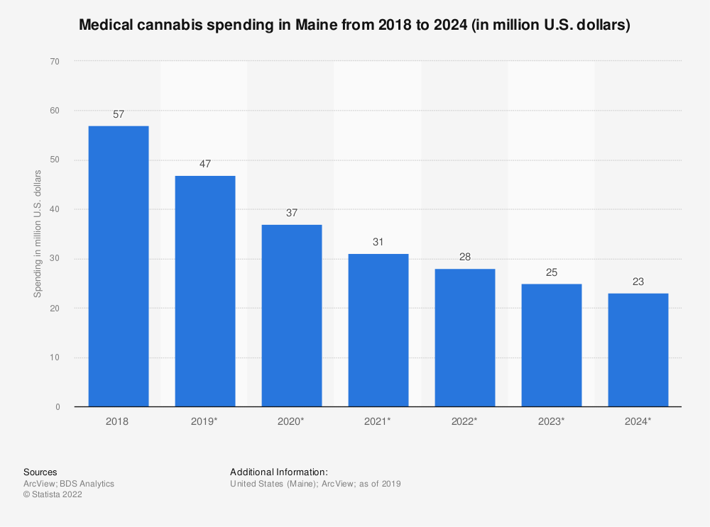 Statistic: Medical cannabis spending in Maine from 2018 to 2024 (in million U.S. dollars) | Statista