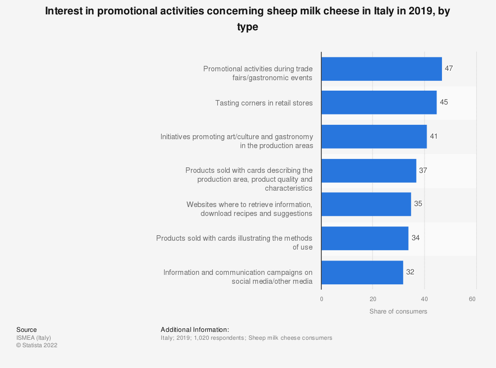 Statistic: Interest in promotional activities concerning sheep milk cheese in Italy in 2019, by type | Statista