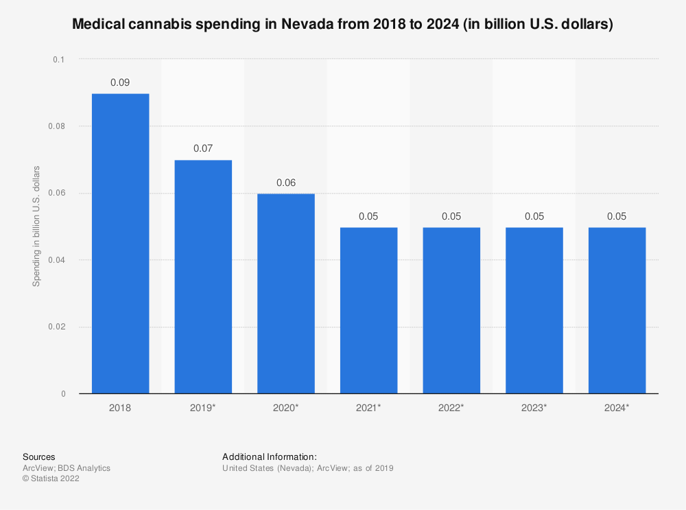 Statistic: Medical cannabis spending in Nevada from 2018 to 2024 (in billion U.S. dollars) | Statista