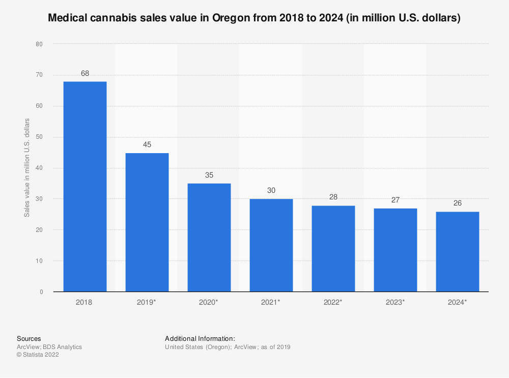 Statistic: Medical cannabis sales value in Oregon from 2018 to 2024 (in million U.S. dollars) | Statista