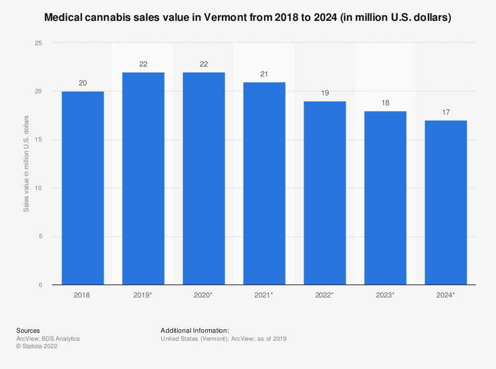 Statistic: Medical cannabis sales value in Vermont from 2018 to 2024 (in million U.S. dollars) | Statista