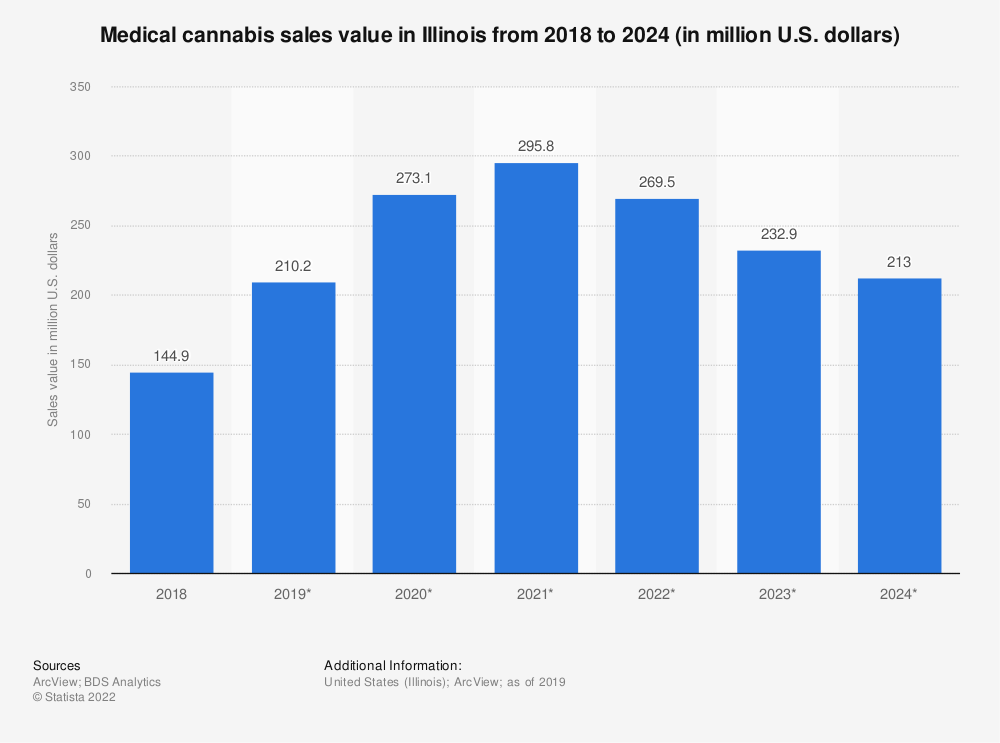 Statistic: Medical cannabis sales value in Illinois from 2018 to 2024 (in million U.S. dollars) | Statista