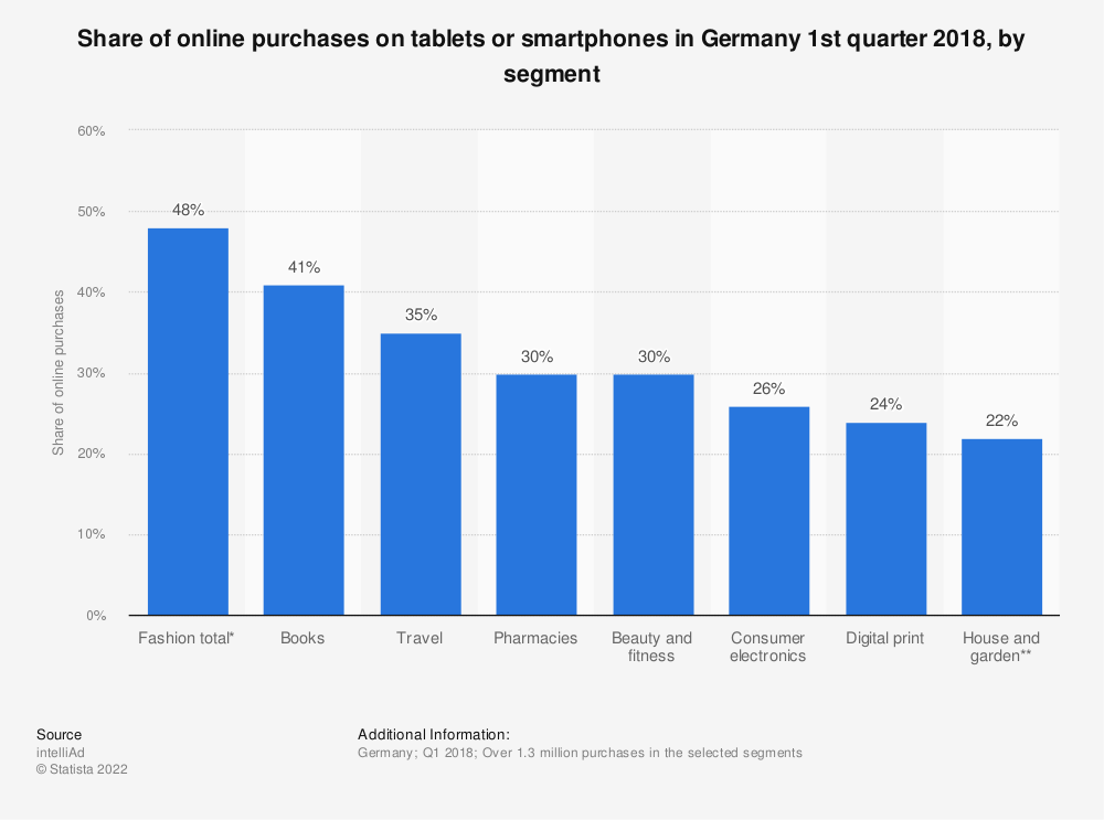 Statistic: Share of online purchases on tablets or smartphones in Germany 1st quarter 2018, by segment | Statista