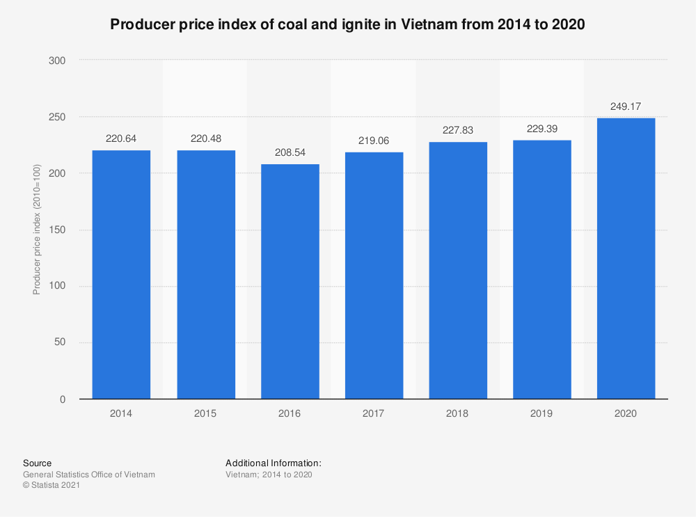 Statistic: Producer price index of coal and ignite in Vietnam from 2014 to 2019 | Statista