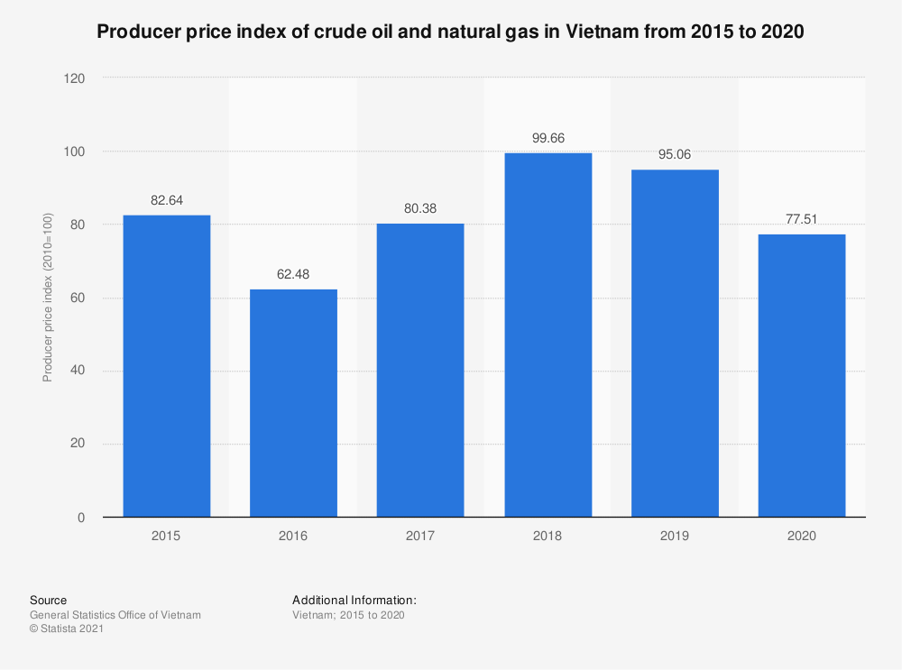 Statistic: Producer price index of crude oil and natural gas in Vietnam from 2015 to 2019 | Statista