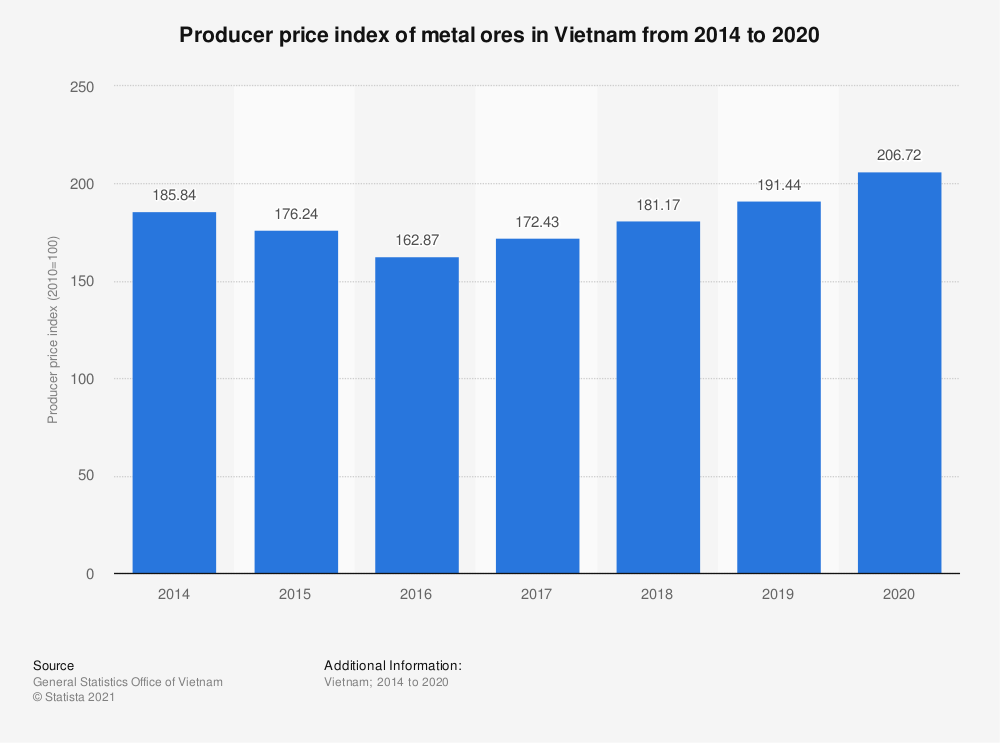 Statistic: Producer price index of metal ores in Vietnam from 2014 to 2020 | Statista