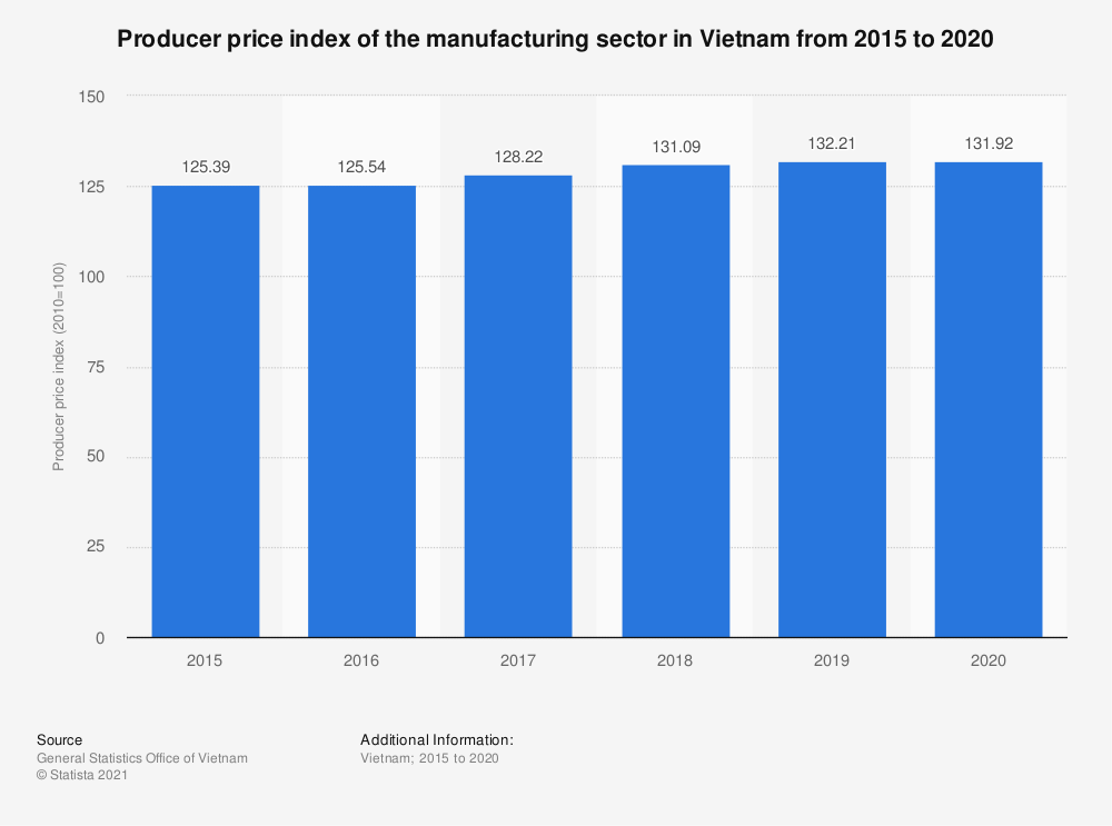 Statistic: Producer price index of the manufacturing sector in Vietnam from 2015 to 2019 | Statista