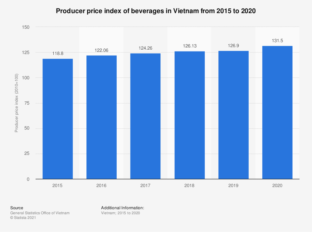 Statistic: Producer price index of beverages in Vietnam from 2015 to 2019 | Statista