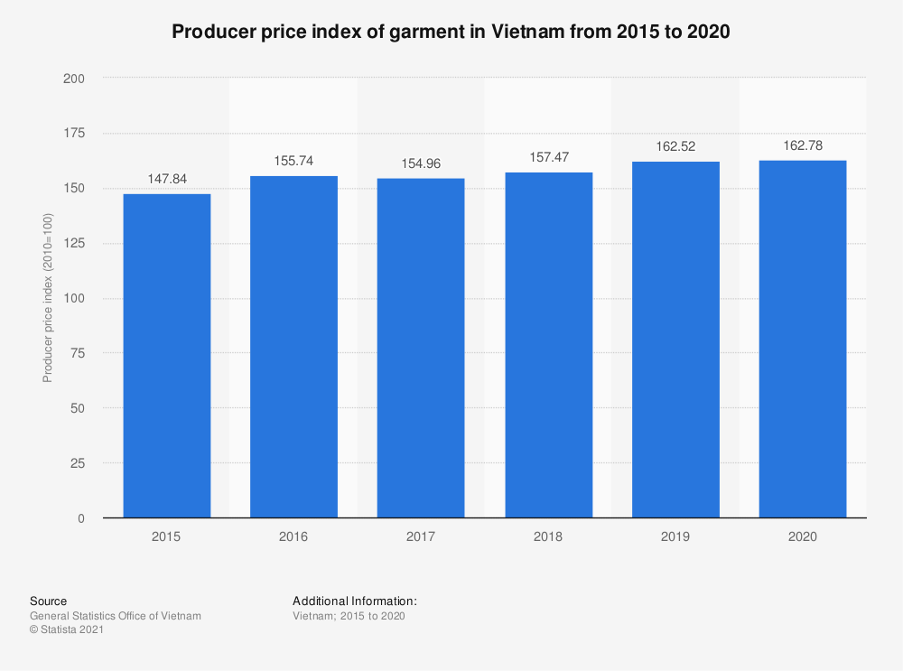 Statistic: Producer price index of garment in Vietnam from 2015 to 2019 | Statista