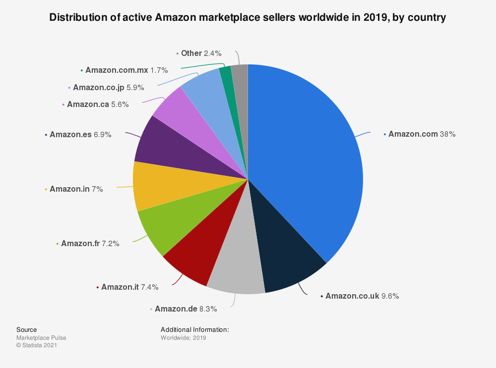 Statistic: Distribution of active Amazon marketplace sellers worldwide in 2019, by country | Statista