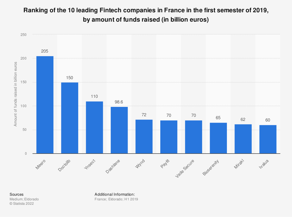 Statistic: Ranking of the 10 leading Fintech companies in France in the first semester of 2019, by amount of funds raised (in billion euros) | Statista