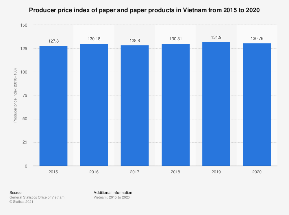 Statistic: Producer price index of paper and paper products in Vietnam from 2014 to 2018 | Statista