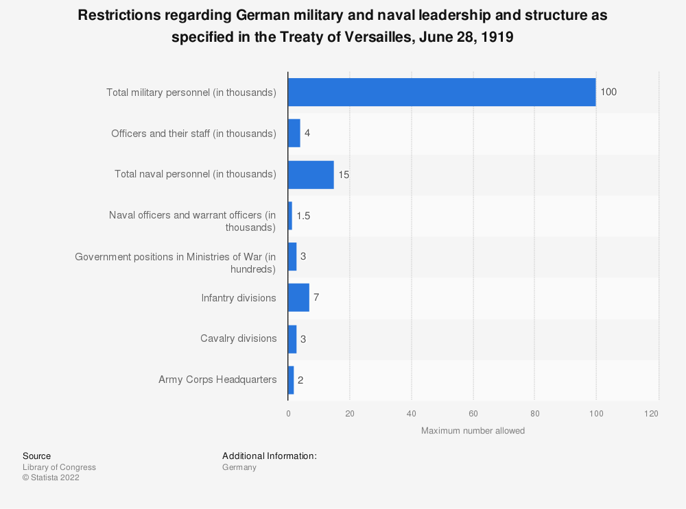 Statistic: Restrictions regarding German military and naval leadership and structure as specified in the Treaty of Versailles, June 28, 1919 | Statista