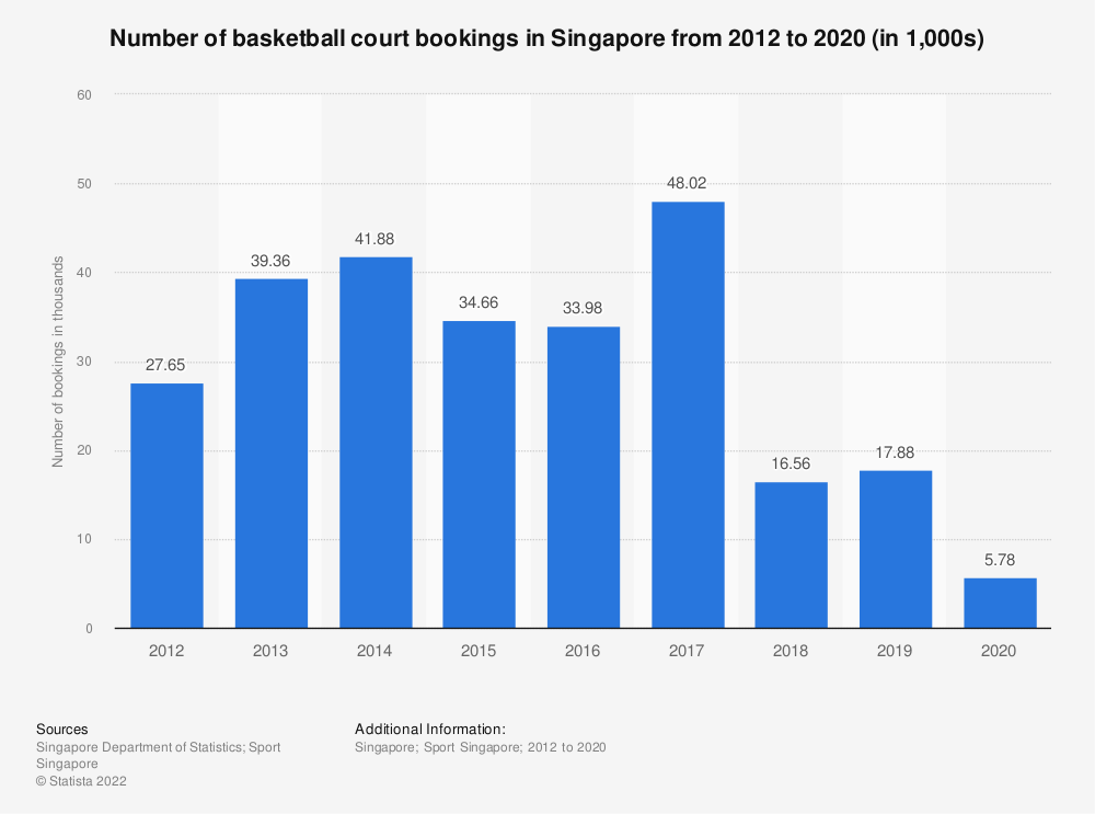 Statistic: Number of basketball court bookings in Singapore from 2012 to 2020 (in 1,000s)   Statista