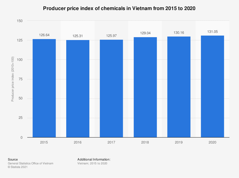 Statistic: Producer price index of chemicals in Vietnam from 2014 to 2018 | Statista