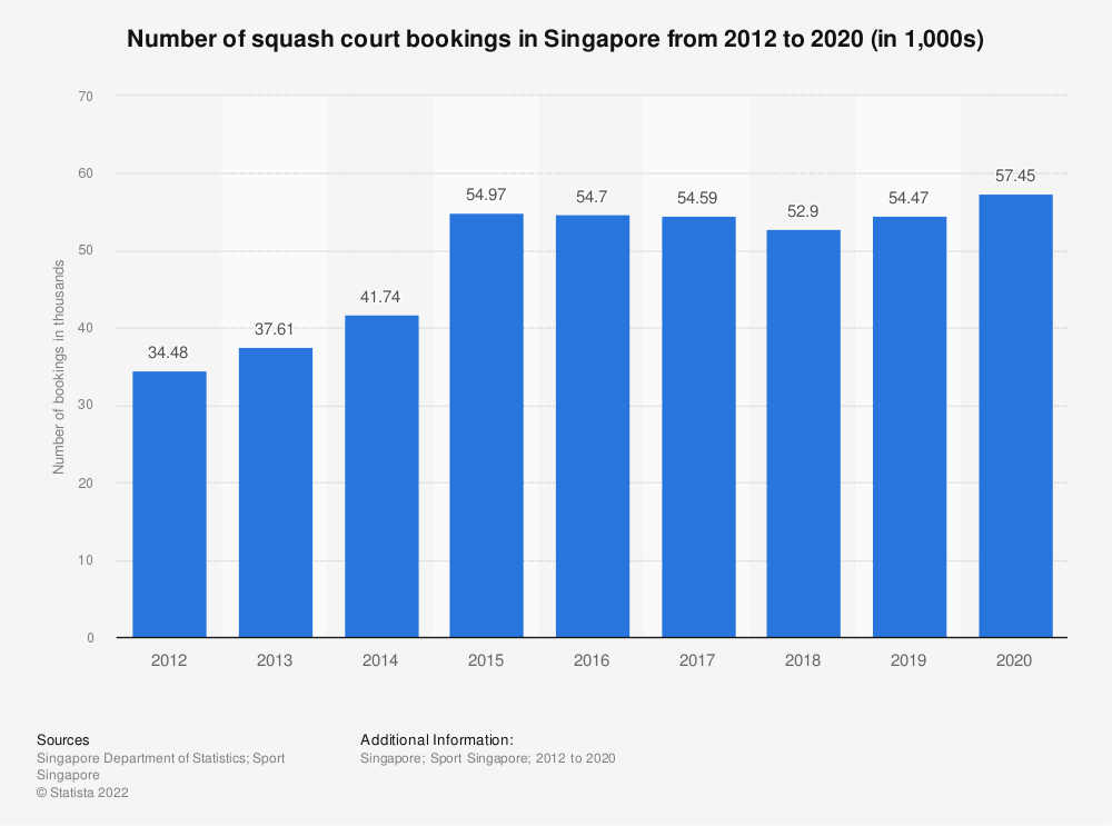 Statistic: Number of squash court bookings in Singapore from 2012 to 2019 (in 1,000s) | Statista