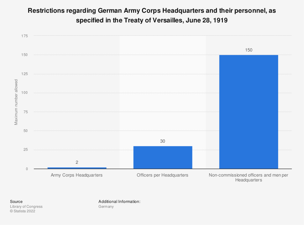 Statistic: Restrictions regarding German Army Corps Headquarters and their personnel, as specified in the Treaty of Versailles, June 28, 1919 | Statista