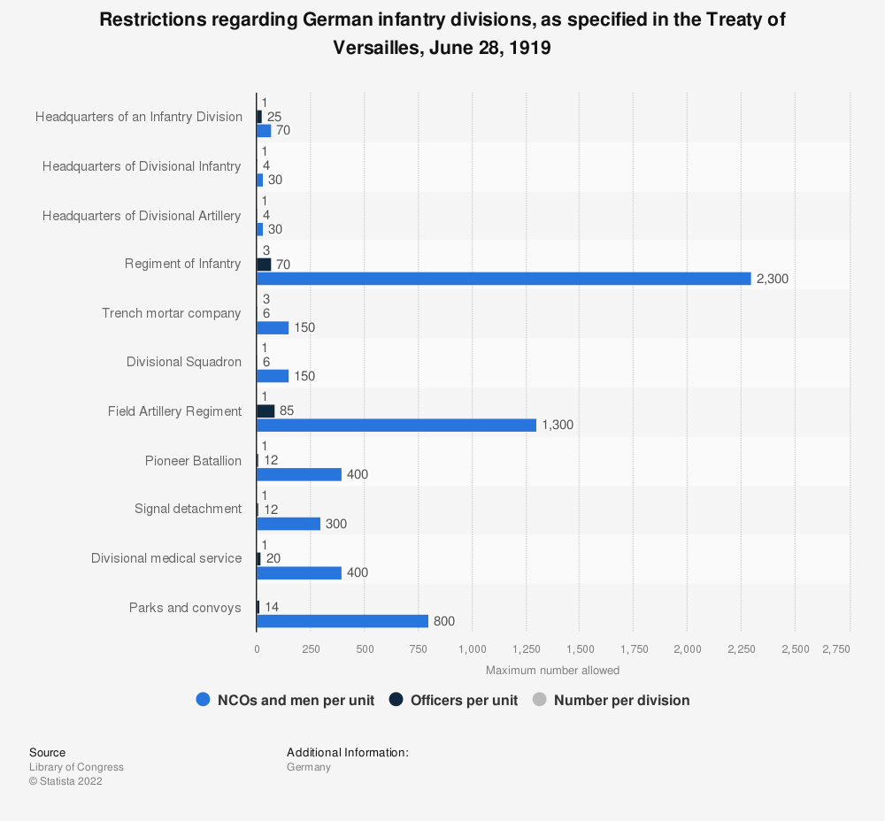 Statistic: Restrictions regarding German infantry divisions, as specified in the Treaty of Versailles, June 28, 1919 | Statista