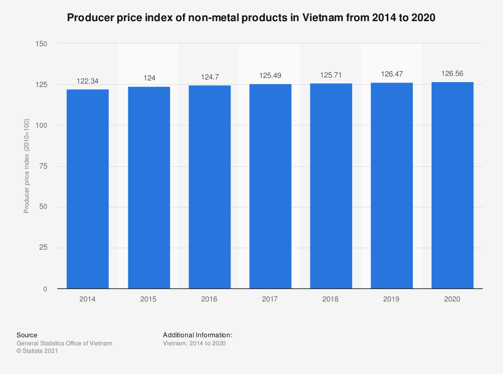 Statistic: Producer price index of non-metal products in Vietnam from 2014 to 2019 | Statista