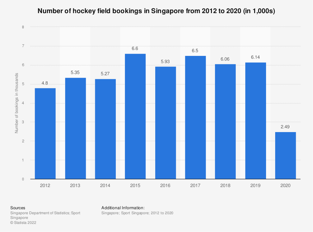 Statistic: Number of hockey field bookings in Singapore from 2012 to 2020 (in 1,000s) | Statista