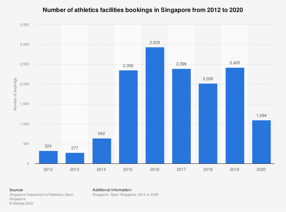 Statistic: Number of athletics facilities bookings in Singapore from 2012 to 2020 | Statista