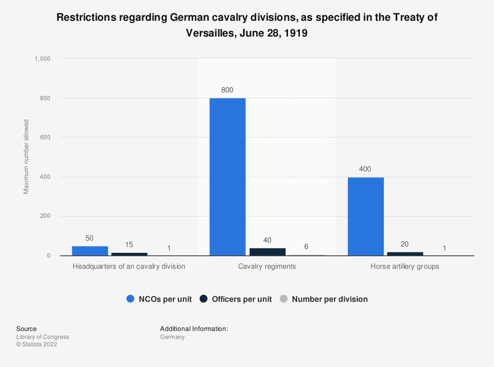 Statistic: Restrictions regarding German cavalry divisions, as specified in the Treaty of Versailles, June 28, 1919 | Statista