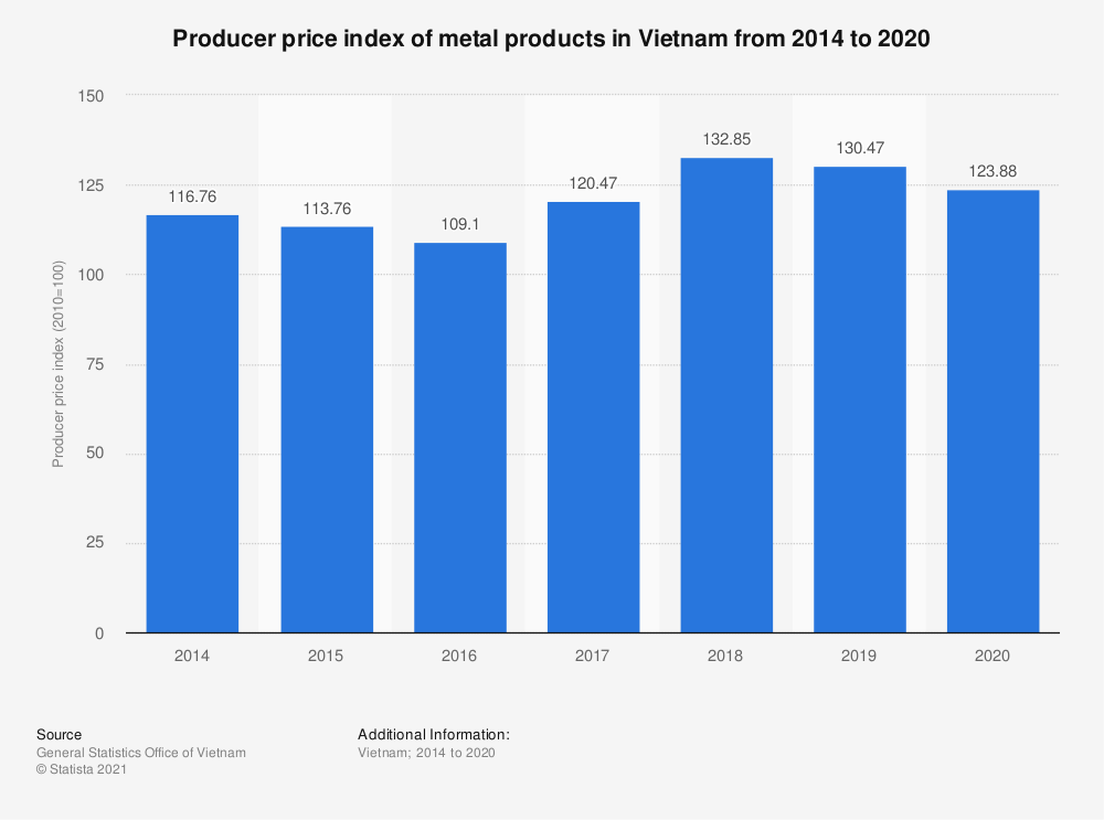 Statistic: Producer price index of metal products in Vietnam from 2014 to 2019 | Statista