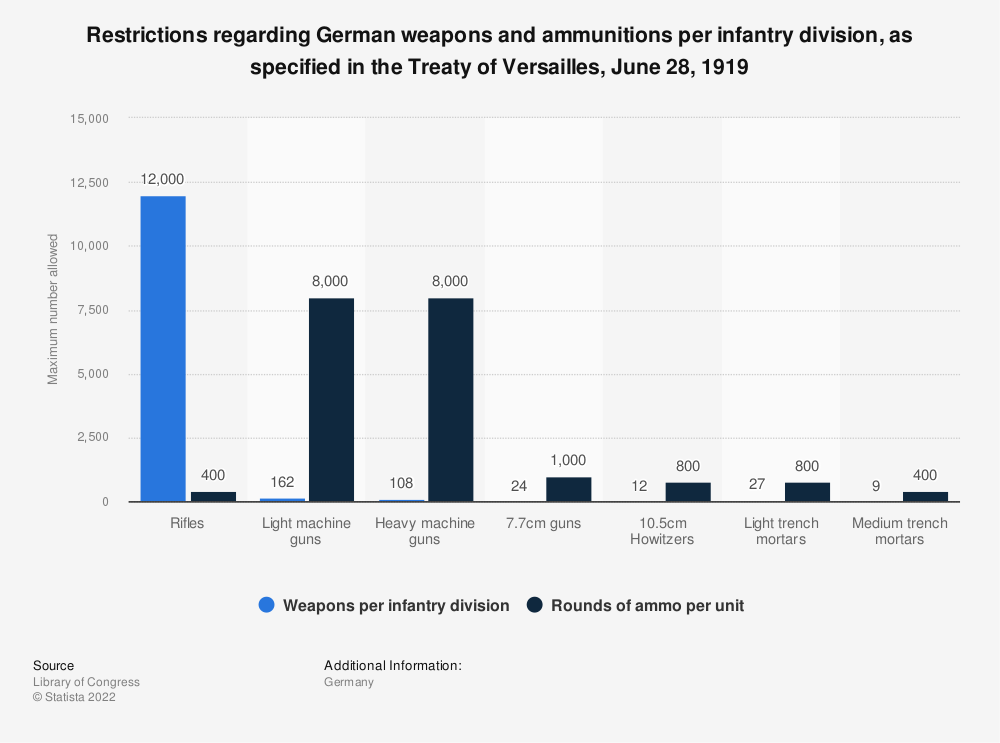 Statistic: Restrictions regarding German weapons and ammunitions per infantry division, as specified in the Treaty of Versailles, June 28, 1919 | Statista