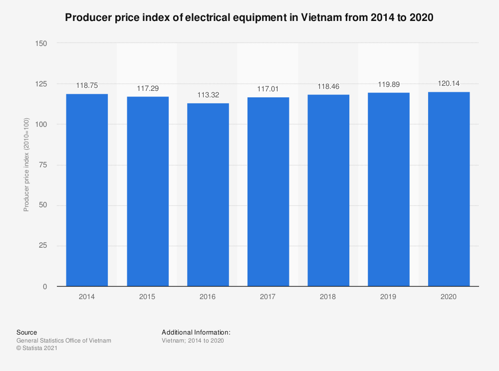 Statistic: Producer price index of electrical equipment in Vietnam from 2014 to 2019   Statista