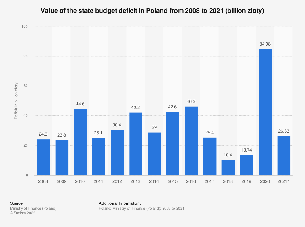 Statistic: Value of the state budget deficit in Poland from 2008 to 2020 (billion zloty) | Statista