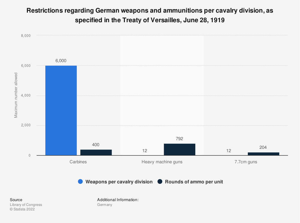 Statistic: Restrictions regarding German weapons and ammunitions per cavalry division, as specified in the Treaty of Versailles, June 28, 1919 | Statista