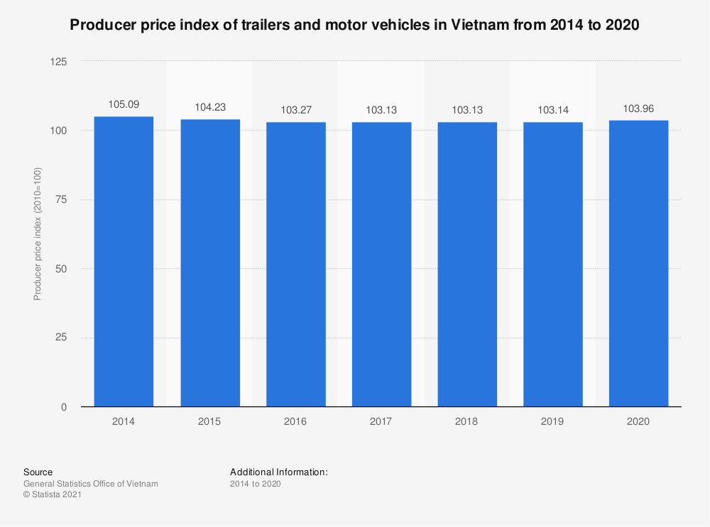 Statistic: Producer price index of trailers and motor vehicles in Vietnam from 2014 to 2020 | Statista