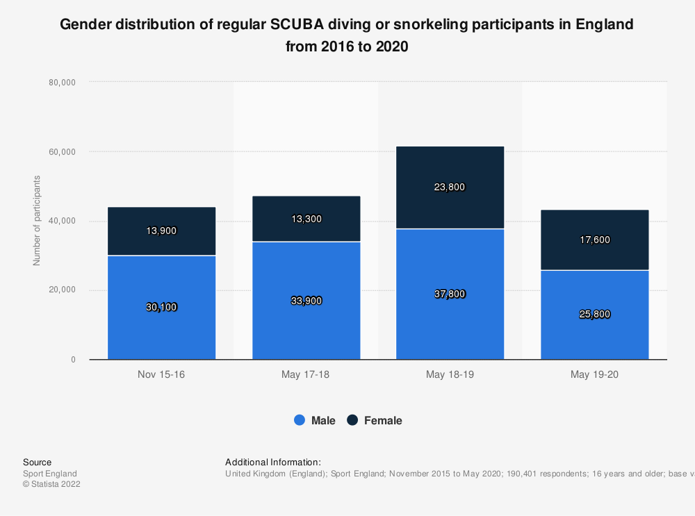 Statistic: Gender distribution of regular SCUBA diving or snorkeling participants in England from 2016 to 2020   Statista