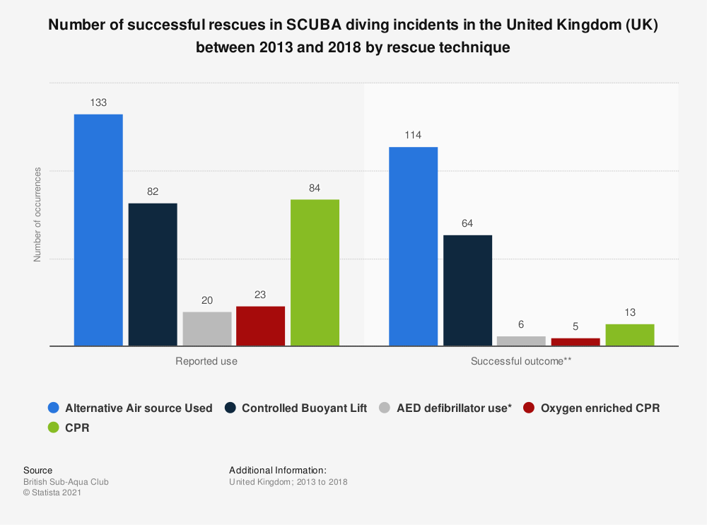 Statistic: Number of successful rescues in SCUBA diving incidents in the United Kingdom (UK) between 2013 and 2018 by rescue technique | Statista