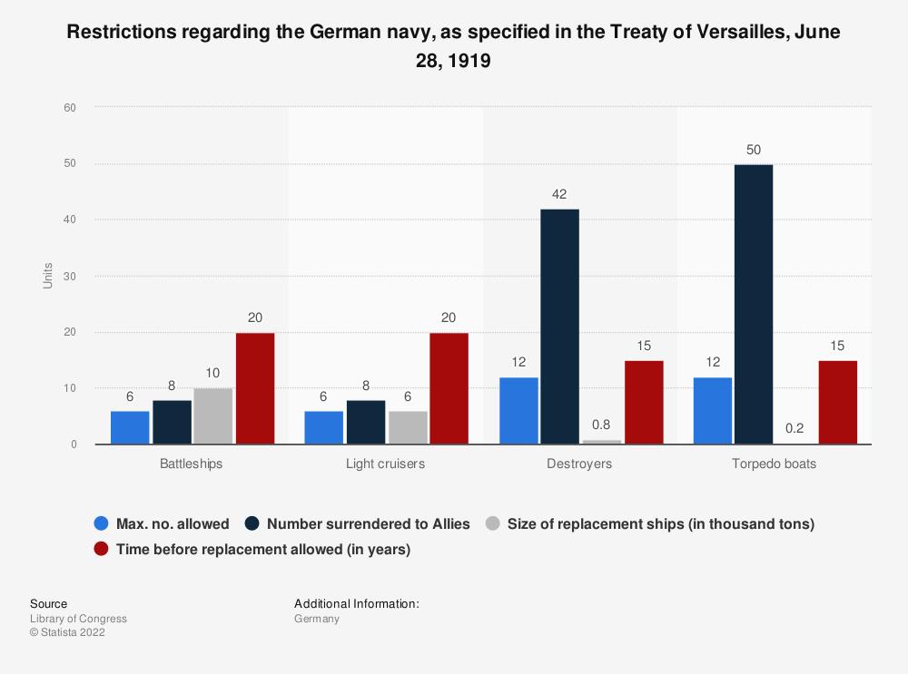 Statistic: Restrictions regarding the German navy, as specified in the Treaty of Versailles, June 28, 1919 | Statista