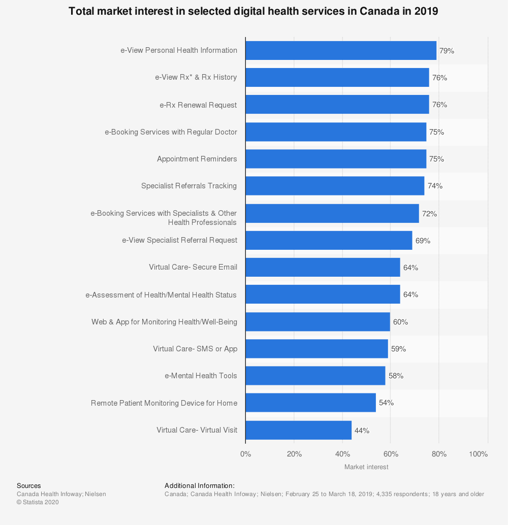 Statistic: Total market interest in selected digital health services in Canada in 2019 | Statista