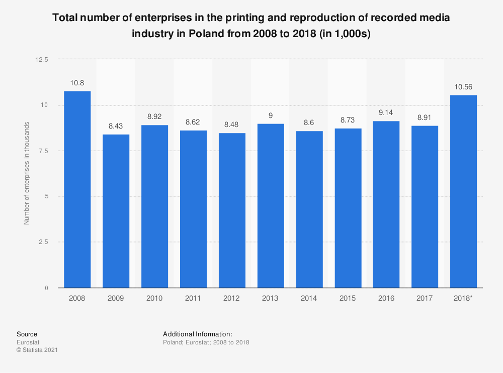 Statistic: Total number of enterprises in the printing and reproduction of recorded media industry in Poland from 2008 to 2017 (in 1,000s) | Statista