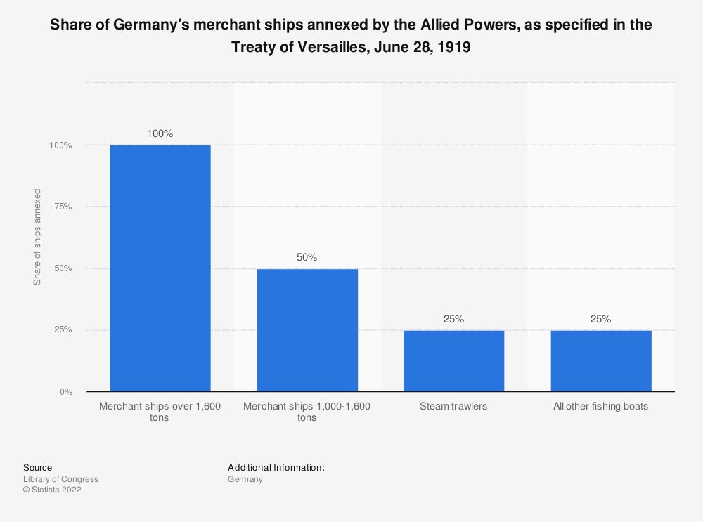 Statistic: Share of Germany's merchant ships annexed by the Allied Powers, as specified in the Treaty of Versailles, June 28, 1919 | Statista