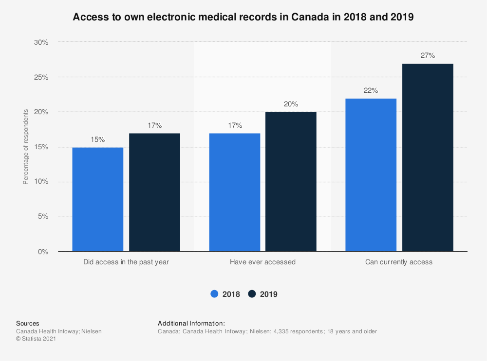 Statistic: Access to own electronic medical records in Canada in 2018 and 2019 | Statista