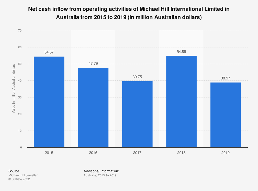 Statistic: Net cash inflow from operating activities of Michael Hill International Limited in Australia from 2015 to 2019 (in million Australian dollars) | Statista