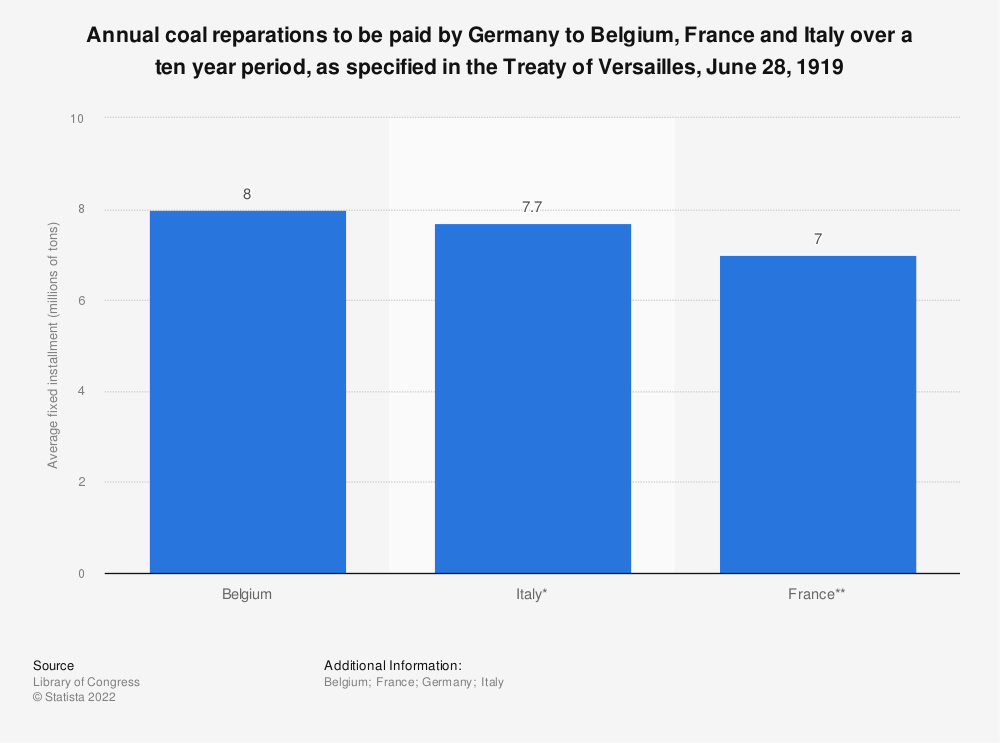 Statistic: Annual coal reparations to be paid by Germany to Belgium, France and Italy over a ten year period, as specified in the Treaty of Versailles, June 28, 1919 | Statista
