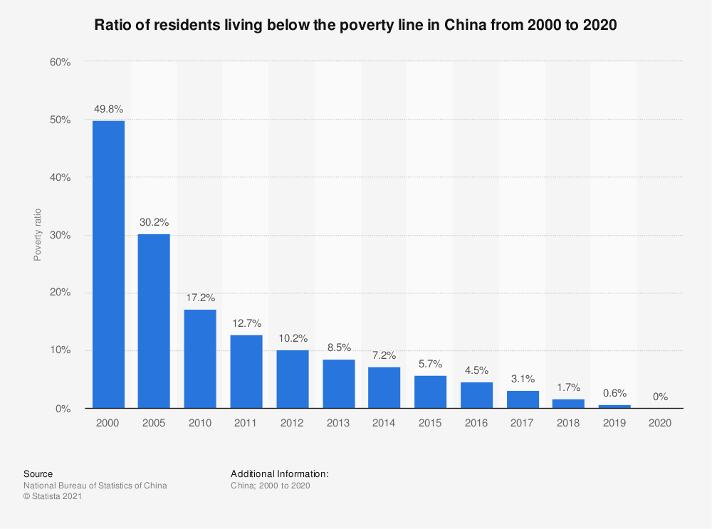 Statistic: Ratio of residents living below the poverty line in China from 2000 to 2020 | Statista