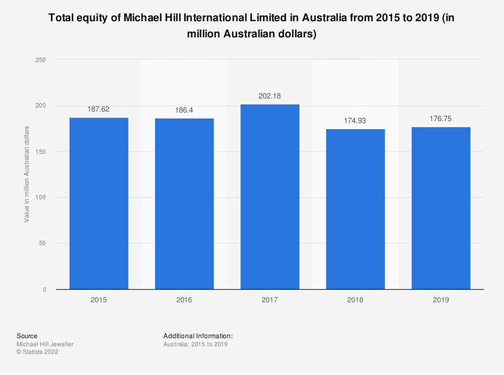 Statistic: Total equity of Michael Hill International Limited in Australia from 2015 to 2019 (in million Australian dollars) | Statista