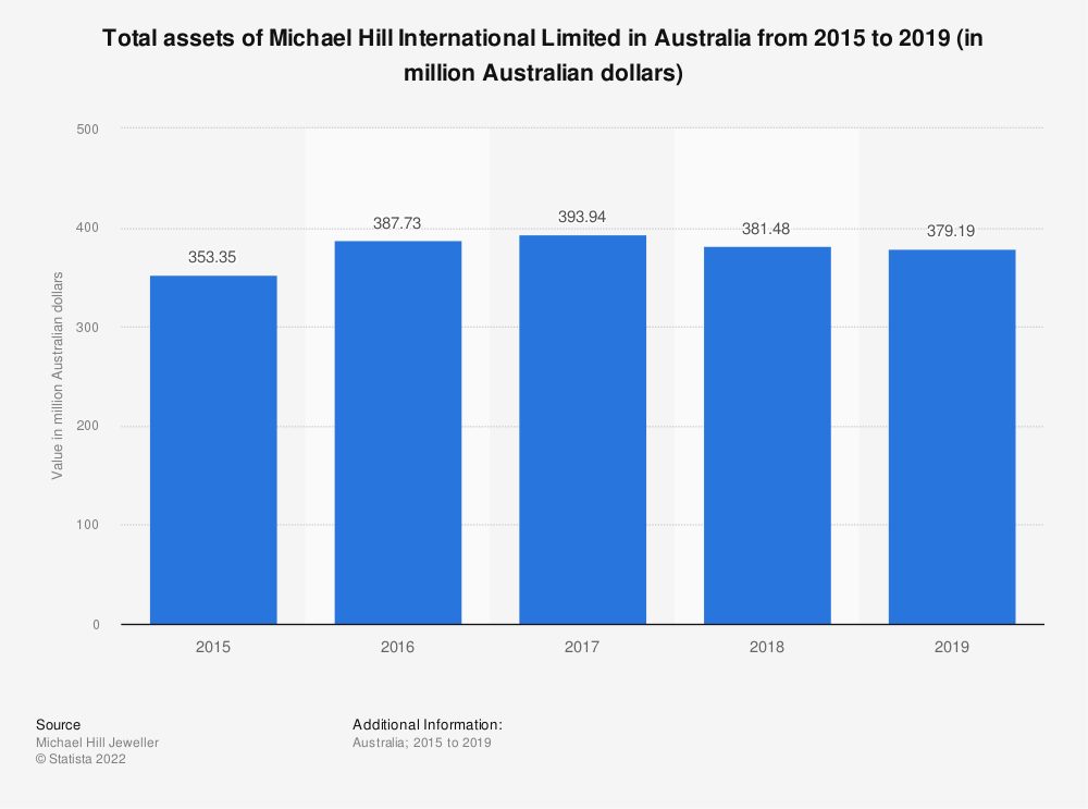 Statistic: Total assets of Michael Hill International Limited in Australia from 2015 to 2019 (in million Australian dollars) | Statista