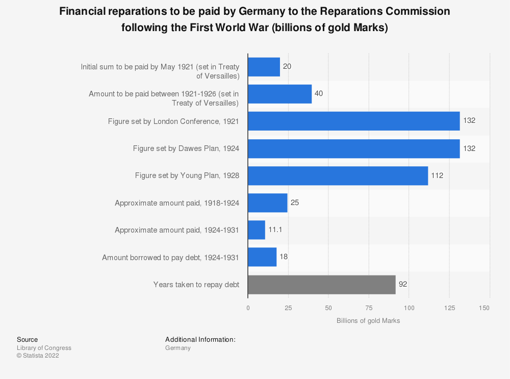 Statistic: Financial reparations to be paid by Germany to the Reparations Commission following the First World War (billions of gold Marks) | Statista
