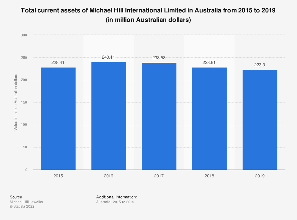 Statistic: Total current assets of Michael Hill International Limited in Australia from 2015 to 2019 (in million Australian dollars) | Statista
