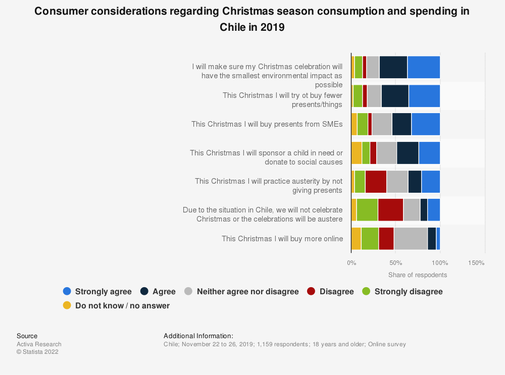 Statistic: Consumer considerations regarding Christmas season consumption and spending in Chile in 2019 | Statista