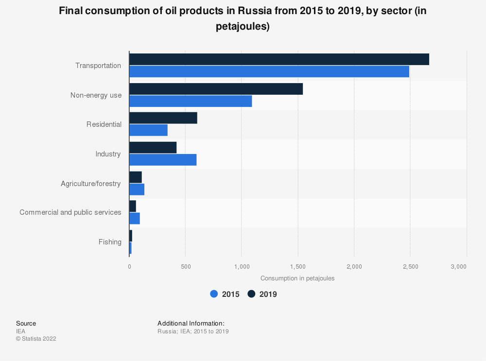Statistic: Final consumption of oil products in Russia from 2010 to 2018, by sector (in 1,000 metric tons of oil equivalent) | Statista