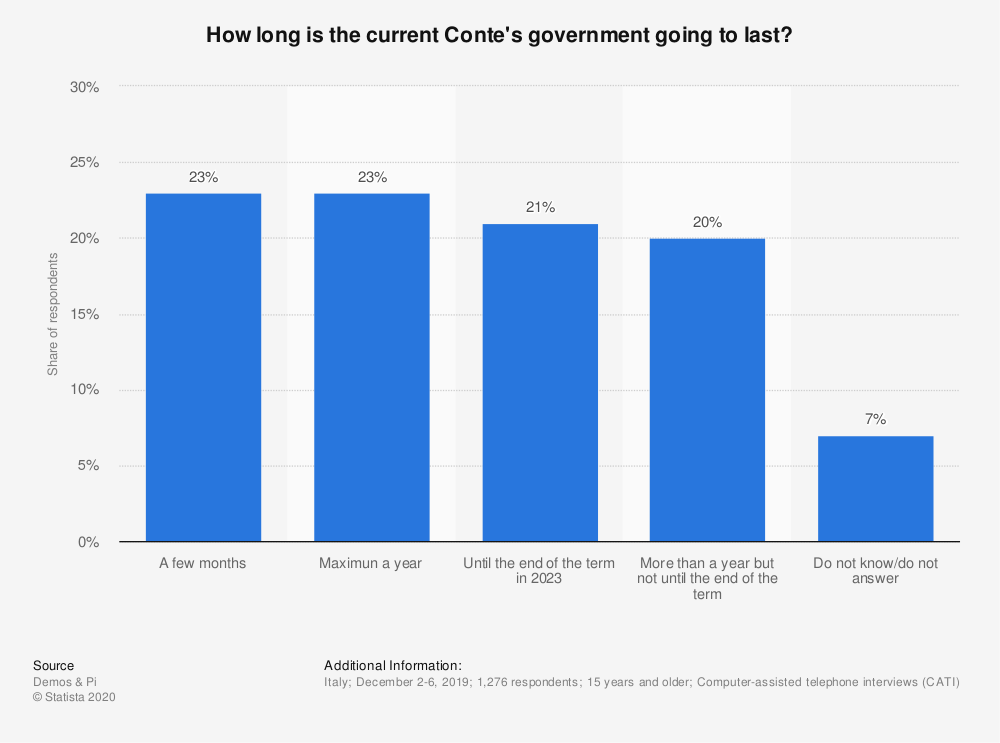 Statistic: How long is the current Conte's government going to last? | Statista