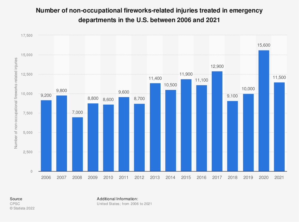 Statistic: Number of non-occupational fireworks-related injuries treated in emergency departments in the U.S. between 2004 and 2019 | Statista